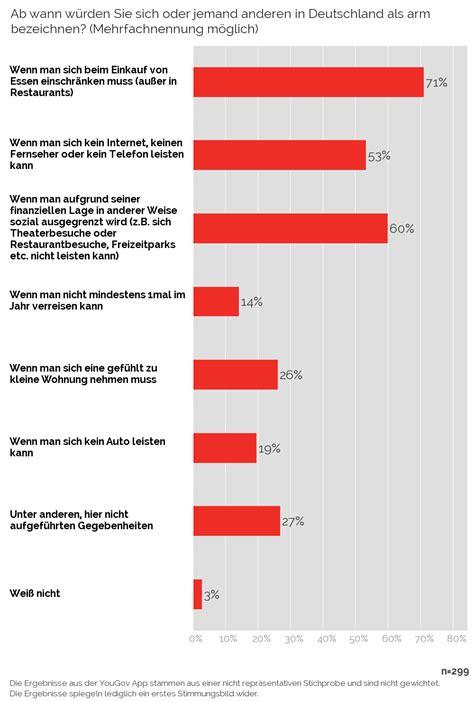 ab wann ist arm yougov wie viele menschen gelten in deutschland als arm