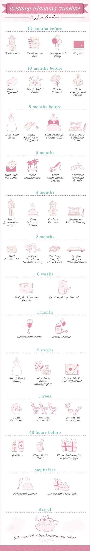 Wedding Belles Wedding Planner by Wedding Bells The Wedding Planning Timeline A