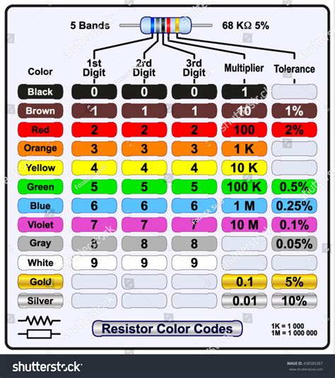 6 band resistor calculator five band resistor color code stock vector 438580387
