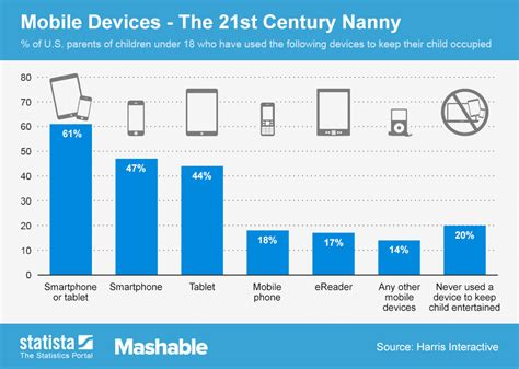 chart mobile chart mobile devices the 21st century nanny statista