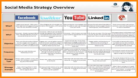 template for social media plan 8 social media plan exles lease template