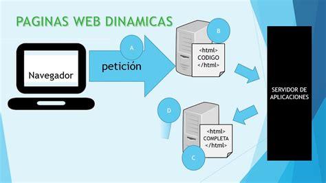 imagenes de paginas web animadas paginas web estaticas y dinamicas youtube