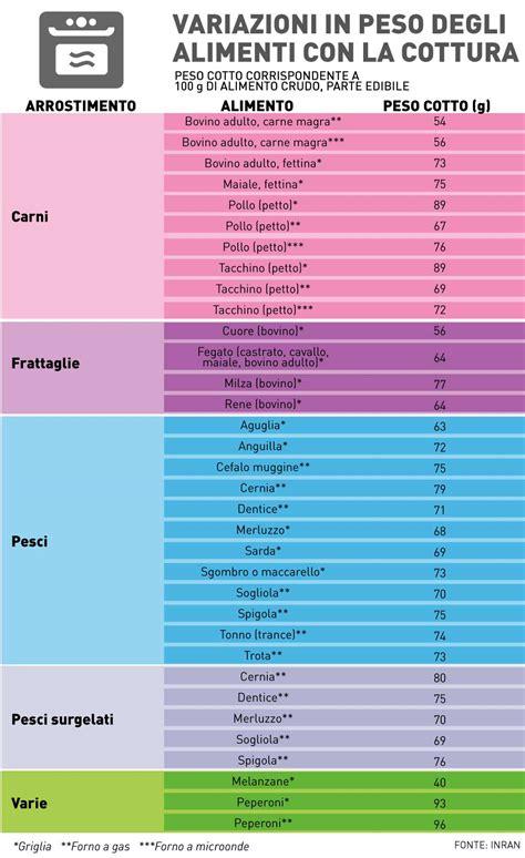 calcolo calorie alimenti tabella 187 tabella calorie alimenti cotti e crudi