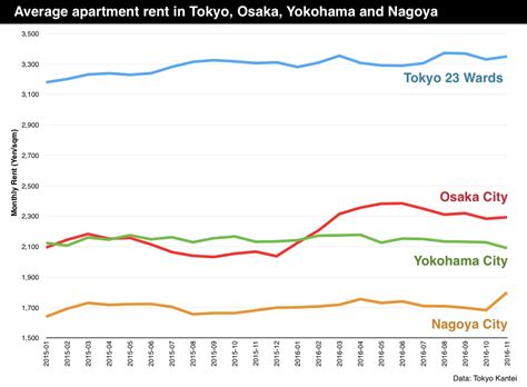 average apartment rent average apartment rent in november 2016 japan property