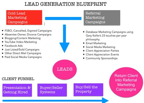 how to generate more leads for real estate agents part 2