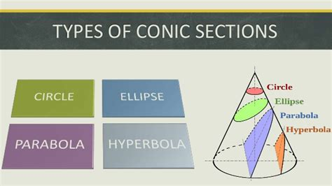 conic section definition conic sections