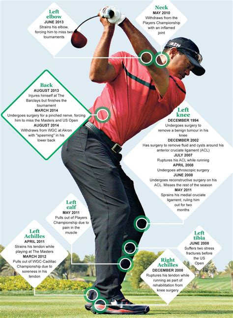 back pain from golf swing tiger woods must change his swing and take pressure off