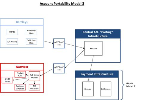 bank sort codes uk bank account portability how banks work