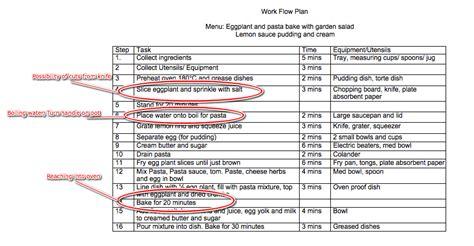 Kitchen Workflow Plan Template Besto Blog Kitchen Workflow Template