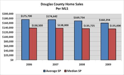 Douglas County Real Property Records News From Douglas County Assessor