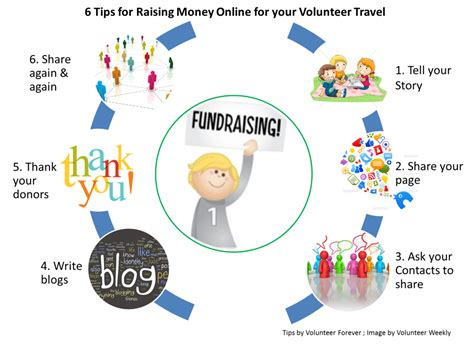 Fundraising Letter For Volunteer Trip how to raise money for your volunteer travel