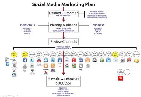 social media marketing business plan template event marketing plan search marketing