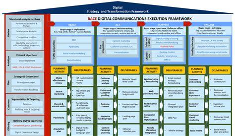 Digital Transformation Roadmap Template