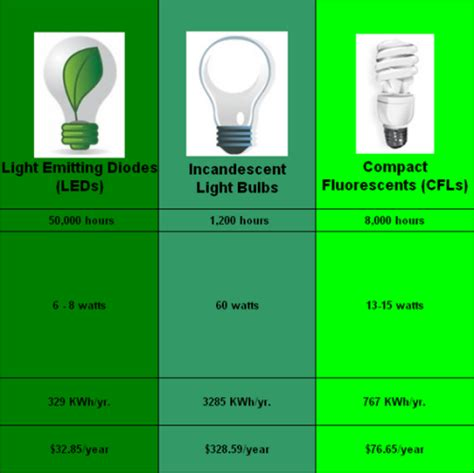 light emitting diodes versus compact fluorescent for phototherapy light emitting diodes versus compact fluorescent for phototherapy 28 images led lighting