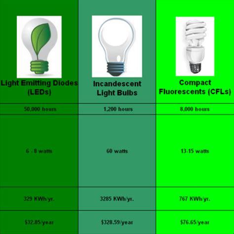 Pics For Gt Compact Fluorescent Light Bulbs Vs Incandescent Led Light Bulbs Vs Incandescent Vs Cfl