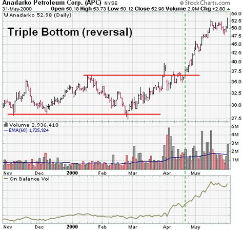 pattern recognition stock charts triple bottom reversal chartschool