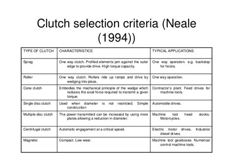 design selection criteria chapter10 clutches and brakes