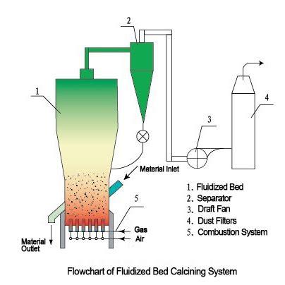 flash calciner  powder processing buy flash calcinerflash calcinationpowder flash
