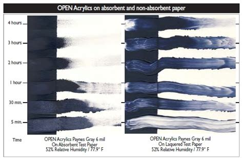 difference between and acrylic paint on canvas extending the acrylic range developing open acrylics