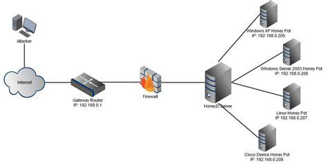 port scanning port scanning wicksnet