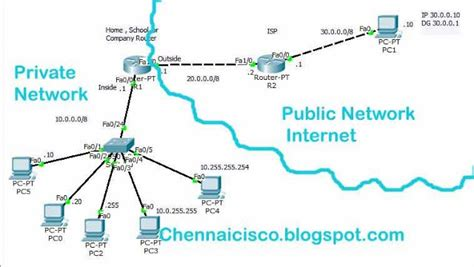 nat tutorial cisco router how to configure nat with pat port address translation