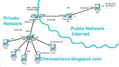 cisco network address translation tutorial how to configure nat with pat port address translation