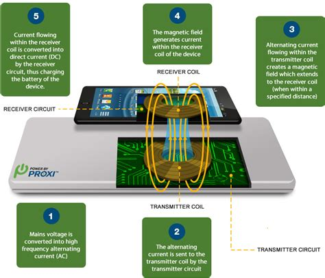 wireless charging how qi charging works eagle