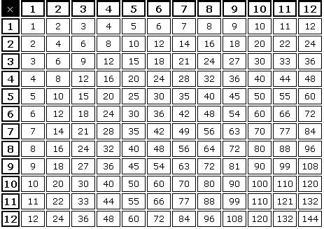 definition of times tables