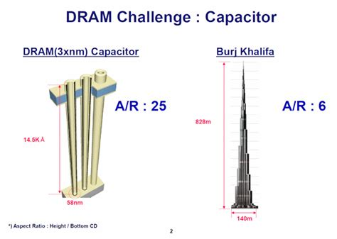 capacitor challenge problems want to why sk hynix is placing its bets on three different alternatives to dram and flash
