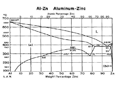 aluminum nickel phase diagram phase diagram aluminium zinc image collections how to