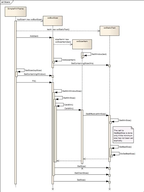 simple sequence diagram exle images