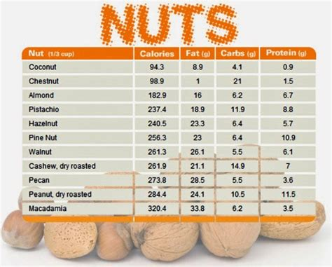 protein nuts nut chart comparing calories carbs and protein