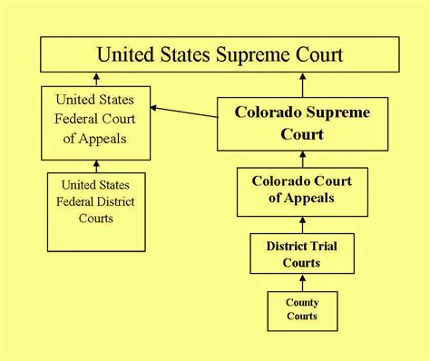 Courts State Md Us Court Records Colorado Judicial Branch