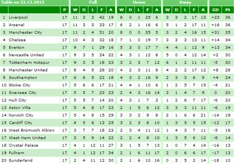 epl table december 2013 liverpool fc christmas number 1 all about anfield