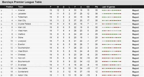 epl table in december 2014 bbc sport premier league table standings brokeasshome com