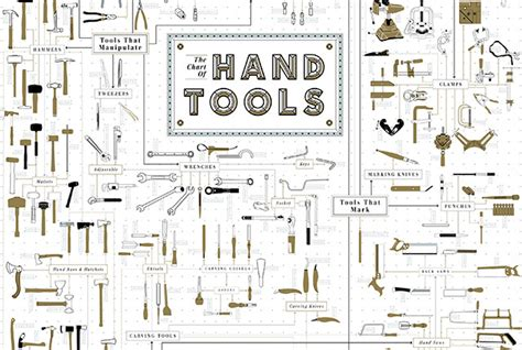 tool chart the ultimate chart of tools holy kaw
