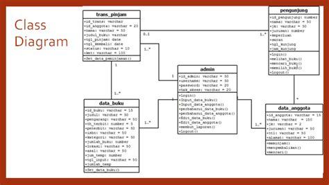 aplikasi pembuat diagram erd bagaimana merancang pembuatan aplikasi sistem perpustakaan