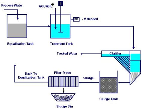simple water diagram wastewater treatment made simple aquasil technology