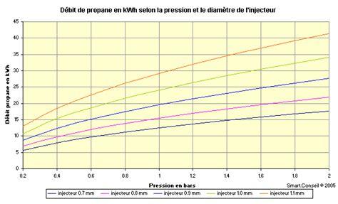 calcul consommation gaz 3592 calcul consommation gaz calcul consommation de gaz