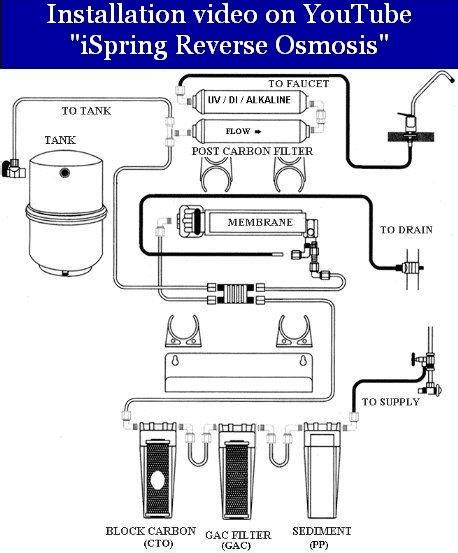 osmosis system diagram ispring rcc7ak newly upgraded us legendary 75gpd 6 stage
