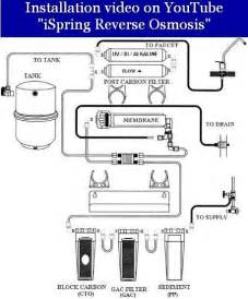 osmosis schematic diagram free engine image for user manual