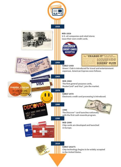 cards history history of credit cards how credit cards evolved