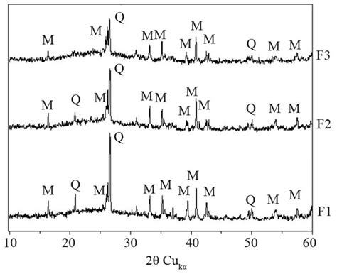 xrd pattern of mullite mechanical properties of cement mortar containing fine