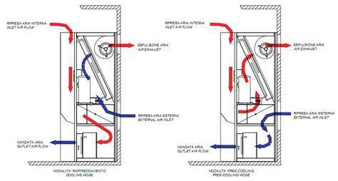 interno flussi dislocamento con free cooling ethratech