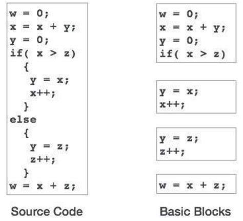 pattern in compiler compiler design code optimization