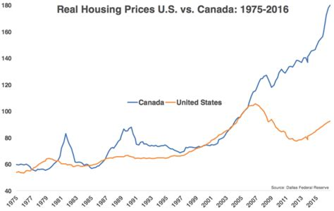 canada went usa with their housing their