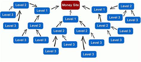 cara membuat iklan yang menghasilkan uang cara membuat blog yang menghasilkan uang