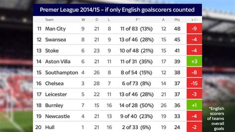 epl table bottom liverpool would ve won the pl if only english goalscorers