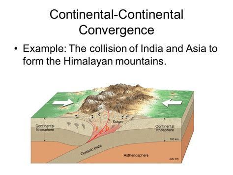 colliding continents a geological exploration of the himalaya karakoram and tibet books plate tectonics theory chapter 9 notes ppt