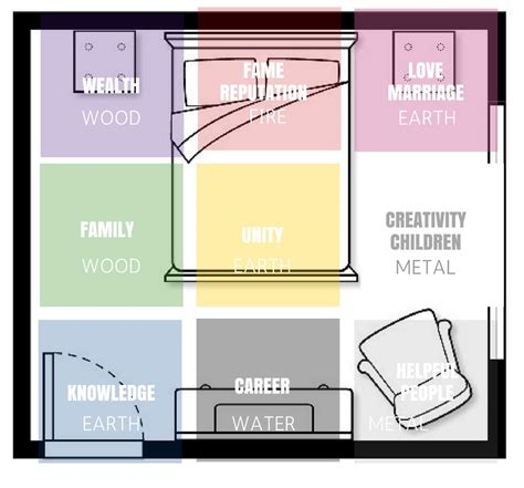 bagua map bedroom bagua map bedroom 28 images creating feng shui rooms interior decorating